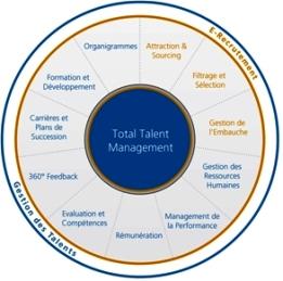 La rémunération encore et toujours au coeur de la gestion des talents
