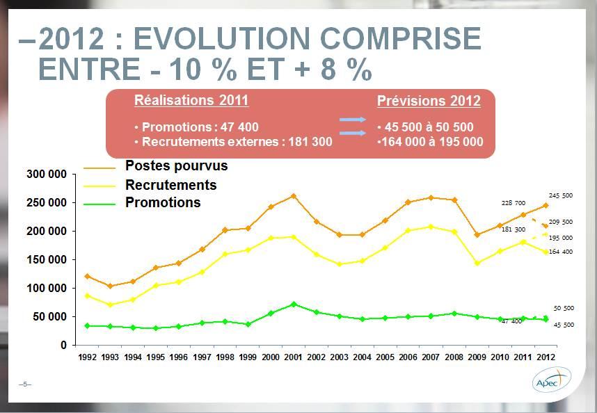 [Téléchargez] Chiffres clés d'un marché de l'#emploi cadre à deux vitesses en 2012 selon le panel APEC
