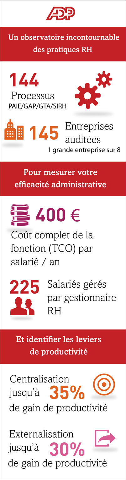 adp-infographie-benchmark-2013-1