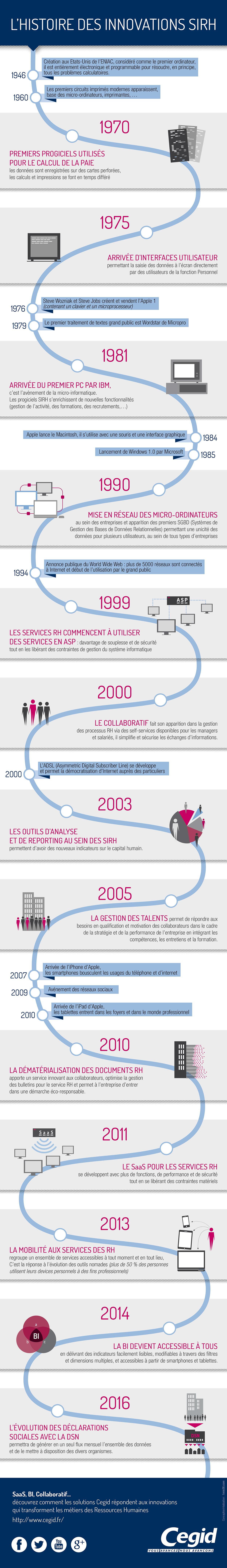 L'histoire des innovations SIRH, infographie par @CegidSIRH http://ow.ly/zDeJG