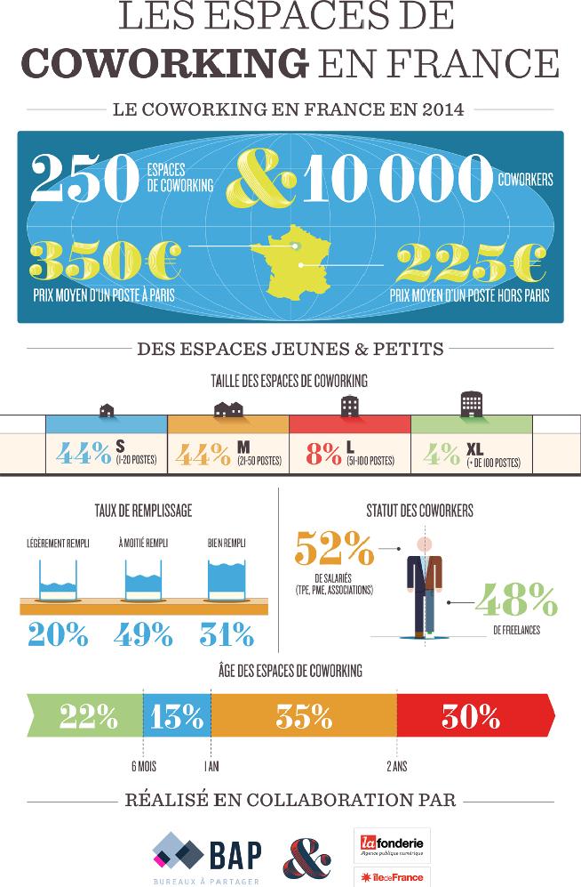 Crédits : Usine-Digitale.fr (extrait de l'infographie http://ow.ly/LzAXD)