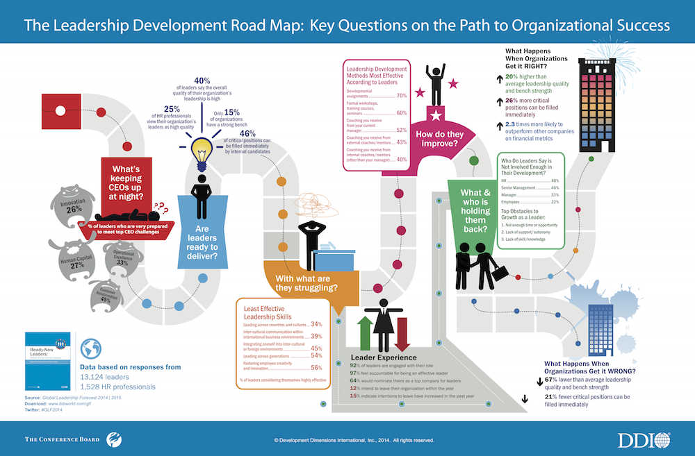 The leadership development road map : key questions on the path to organizational sucess
