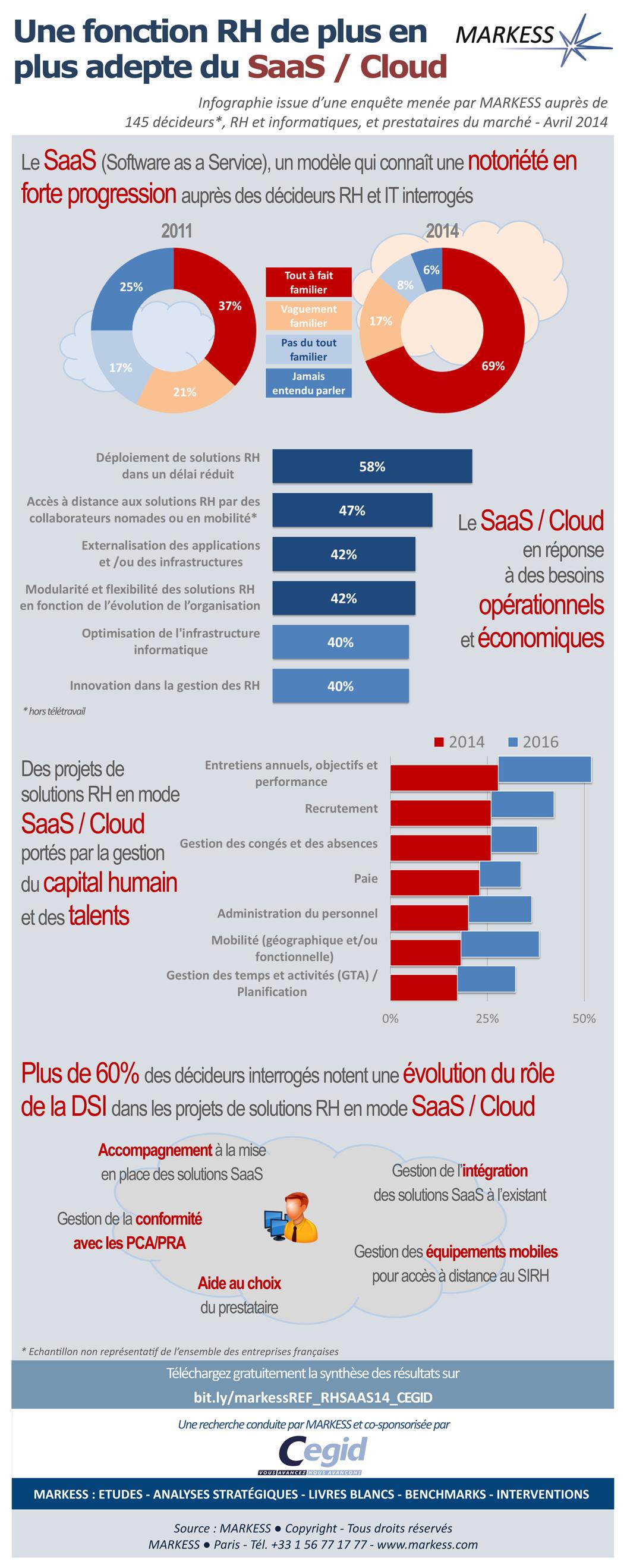 Une fonction RH de plus en plus adepte du SaaS/Cloud
