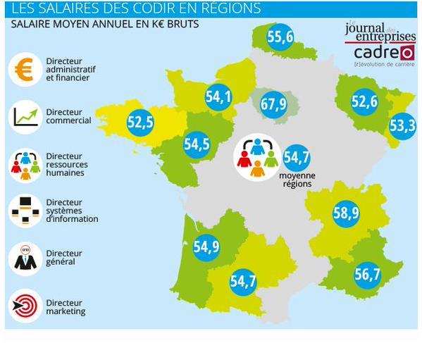 Les salaires des CODIR par régions