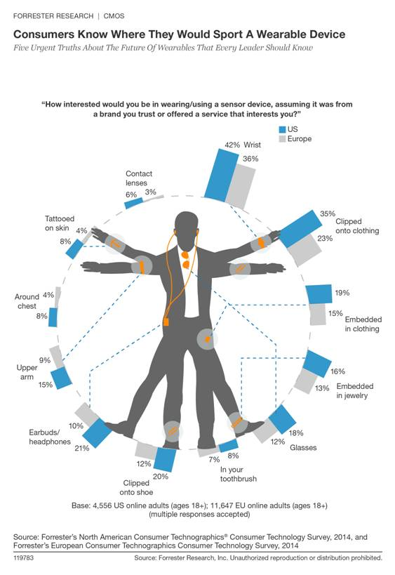 Consumers know where they would sport a wearable device