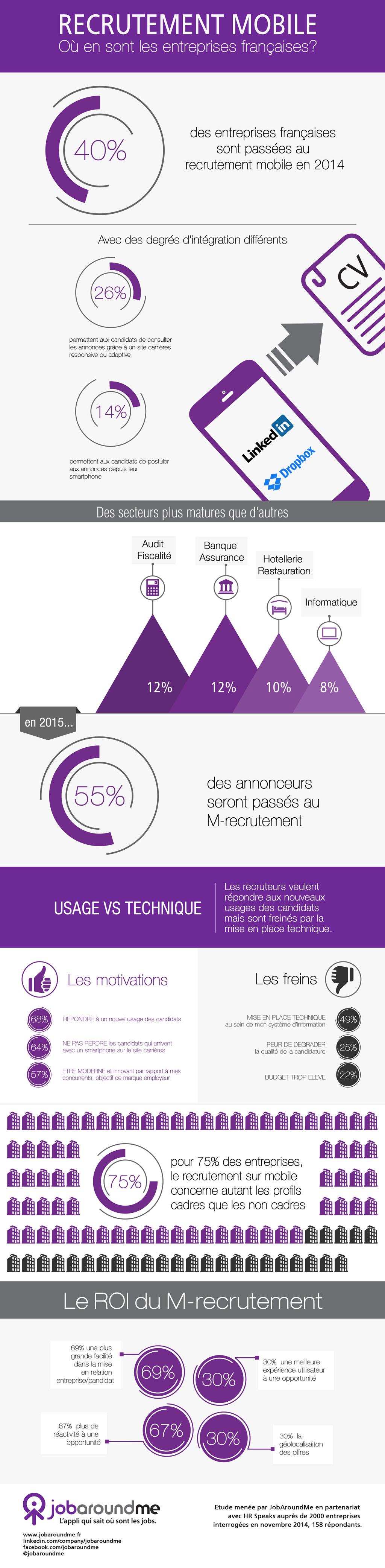 Recrutement mobile : où en sont les entreprises françaises ?