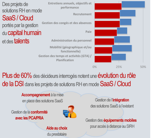 Des projets de solutions RH en mode SaaS/Cloud