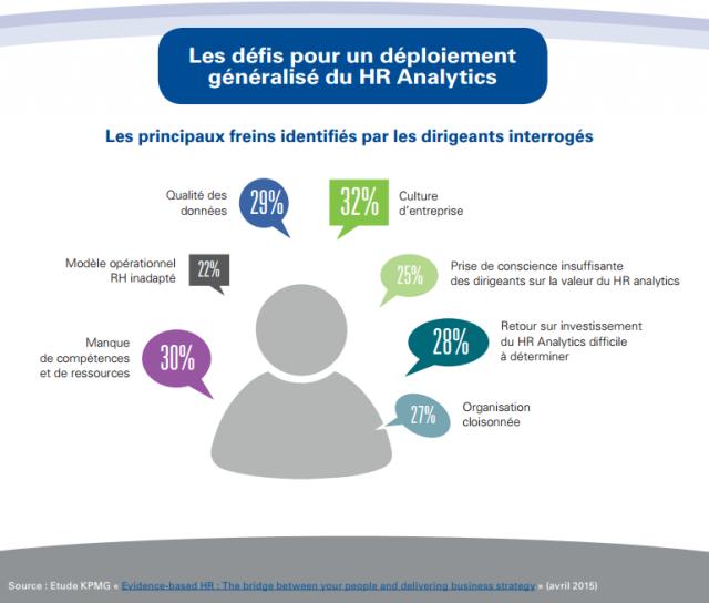 Les défis pour un déploiement généralisé du HR Analytics