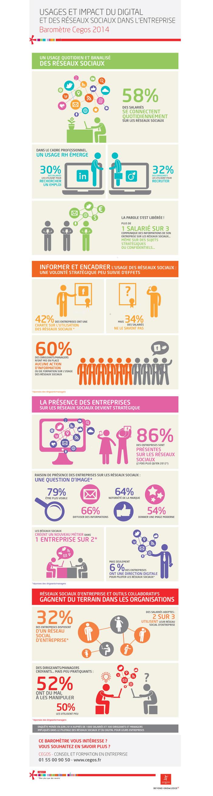 Usages et impact du digital et des réseaux sociaux dans l'entreprise