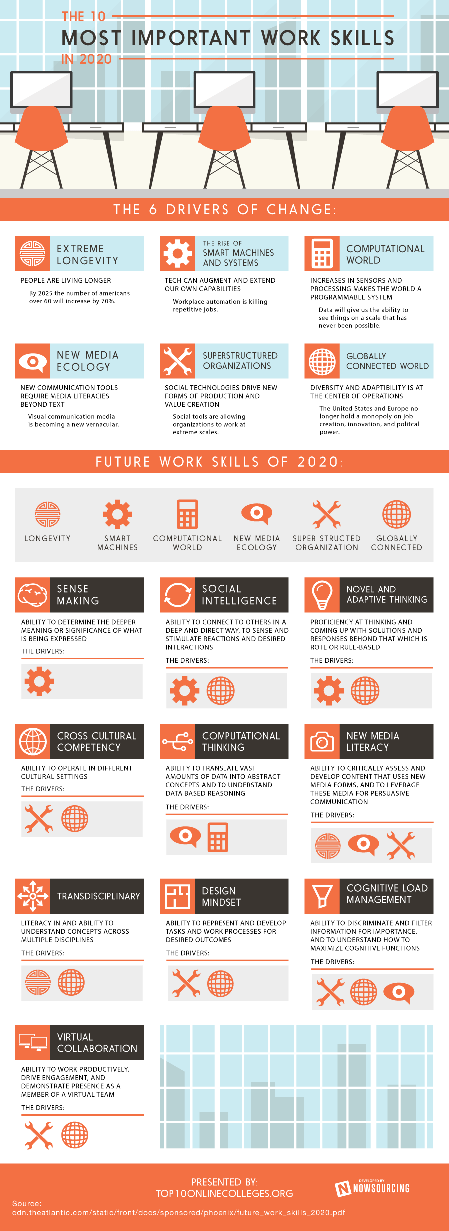 The most important work skills in 2020