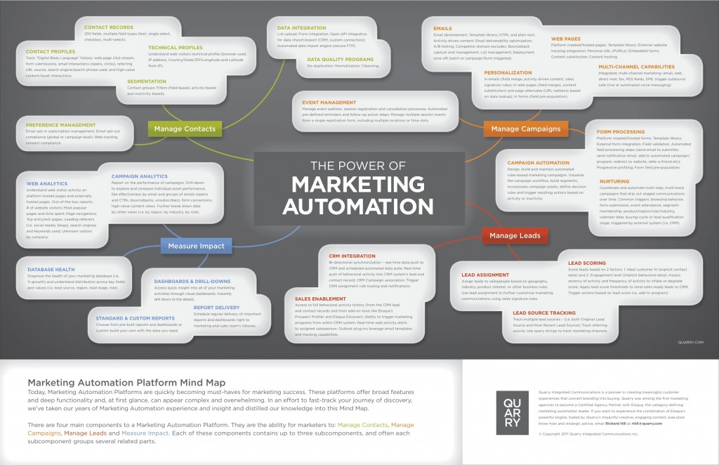 The power of marketing automation