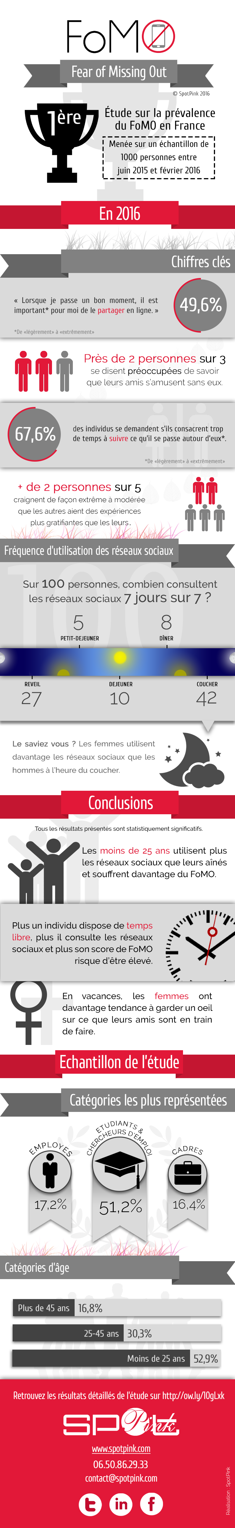 Infographie-FoMO