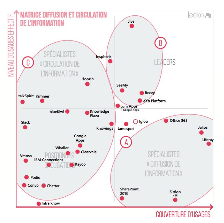 Matrice diffusion et circulation de l'information