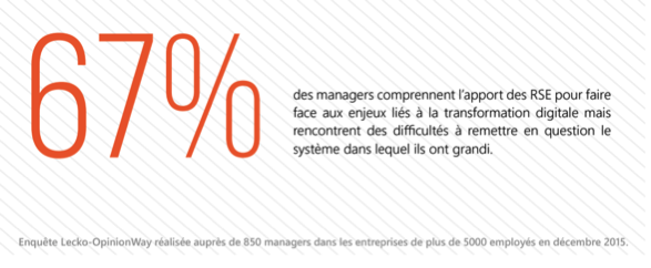 RSE et managers
