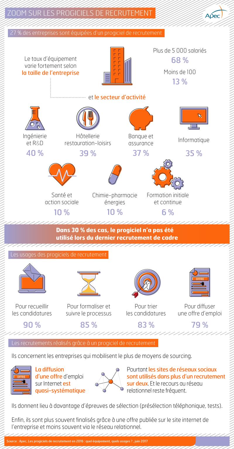 Infographie - Zoom sur les progiciels de recrutement