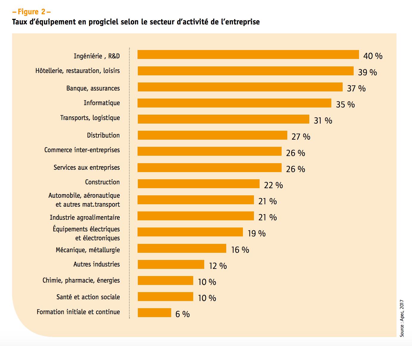 Equipement progiciels recrutement selon secteur des entreprises