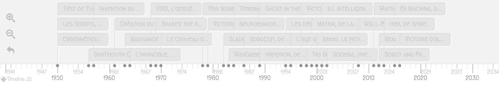Chronologie robotique & IA